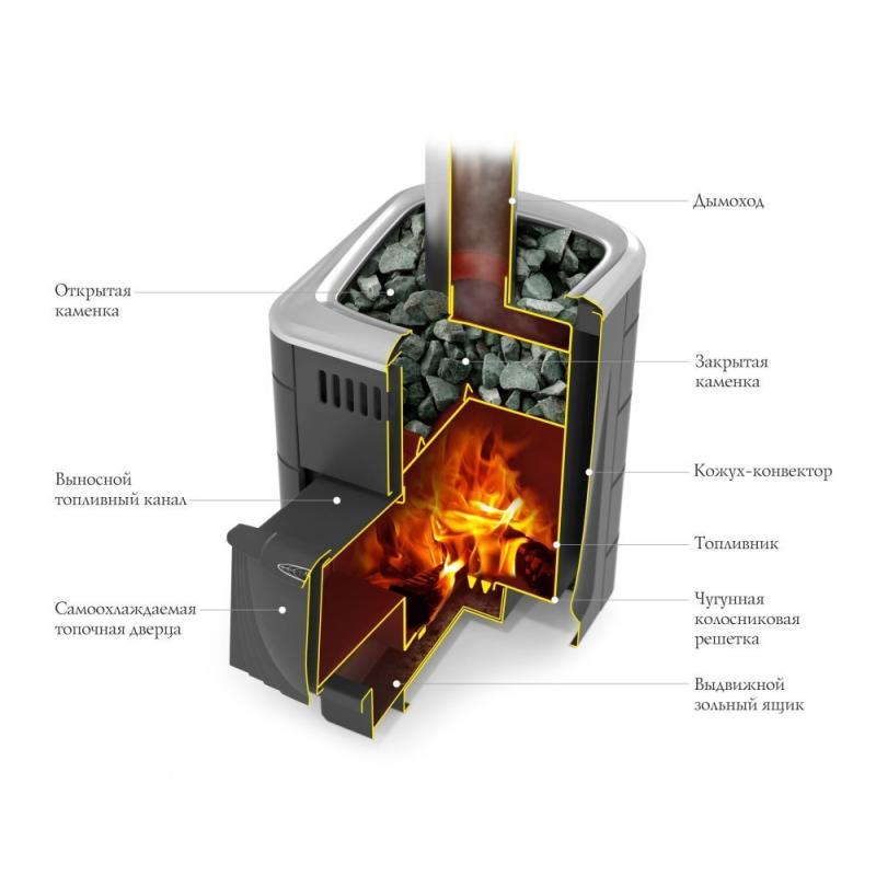 Печь банная дровяная ТМФ Компакт 2017 Carbon ДА, цвет терракота